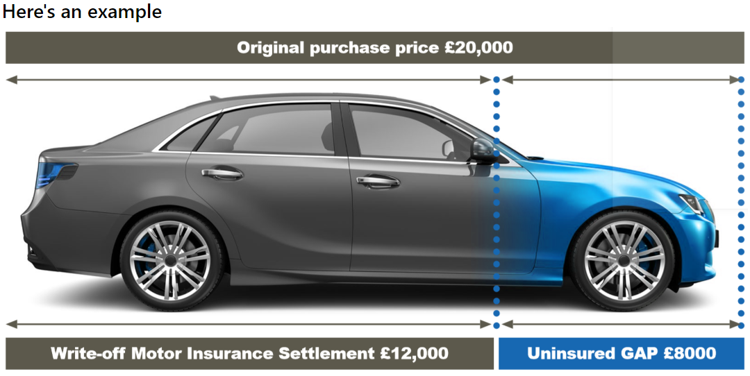 get GAP insurance so you dont miss out when your vehicle is written-off