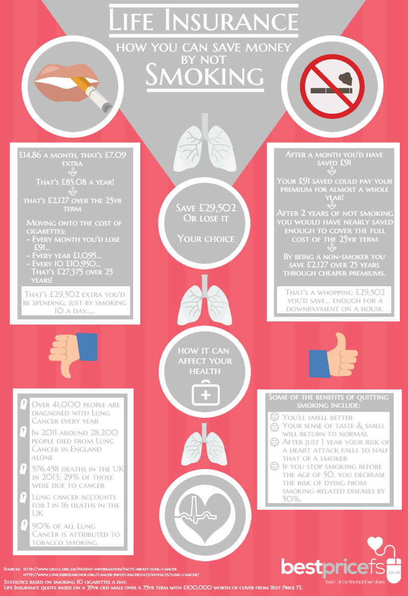 Life Insurance stop smoking save money infographic