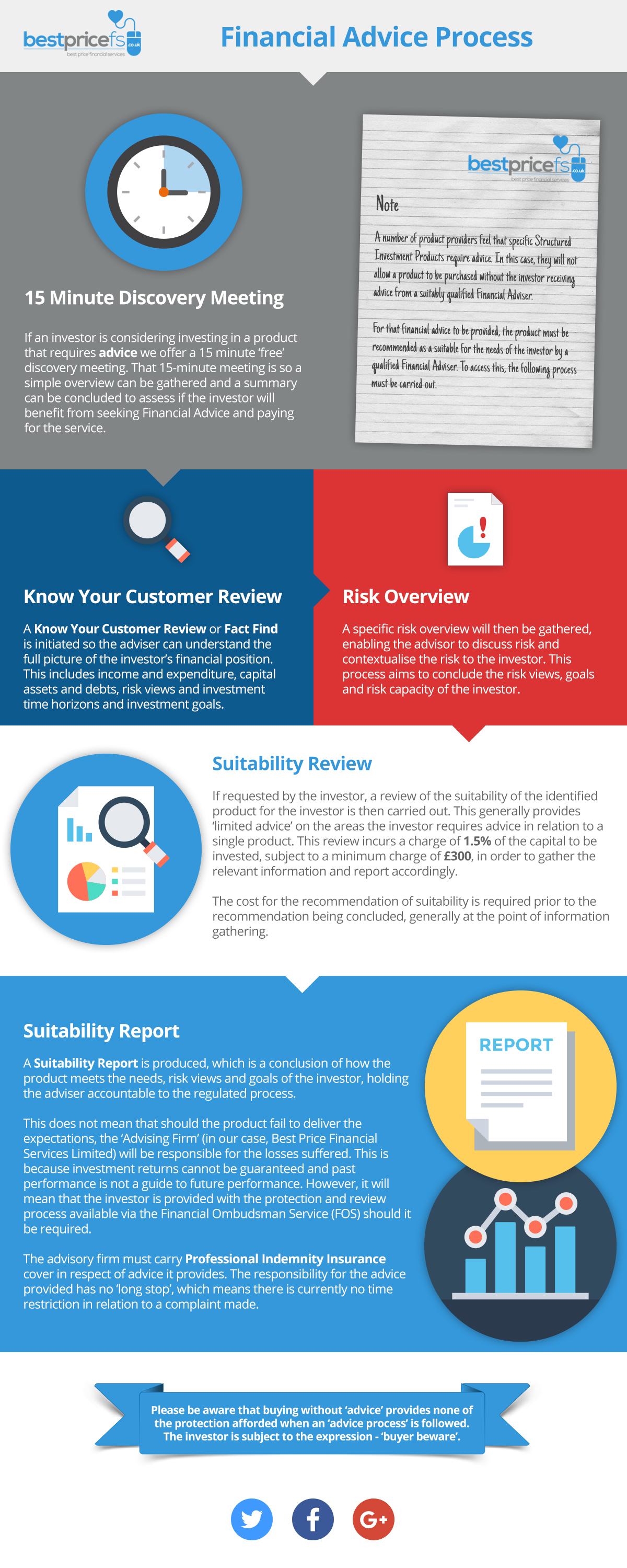 Financial Advice Process Infographic