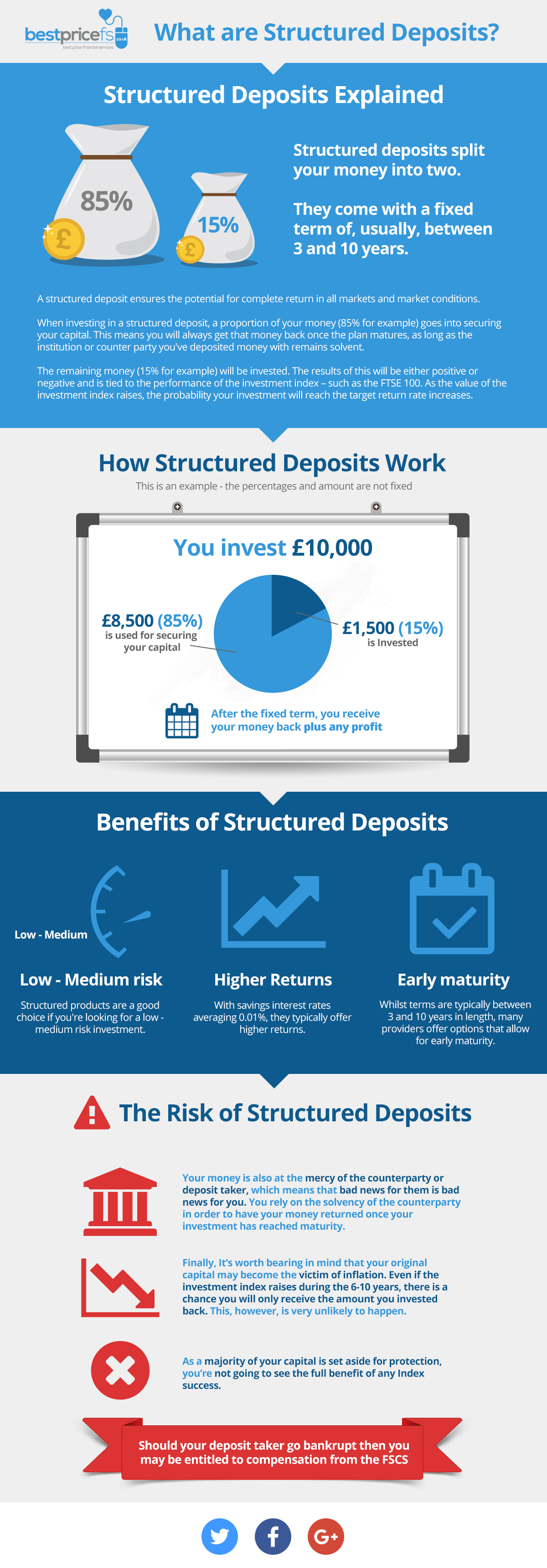 What are Structured Deposits?