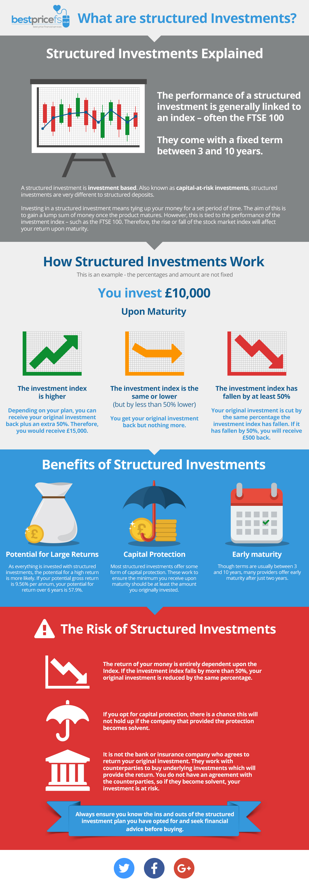 What are Structured Investments?